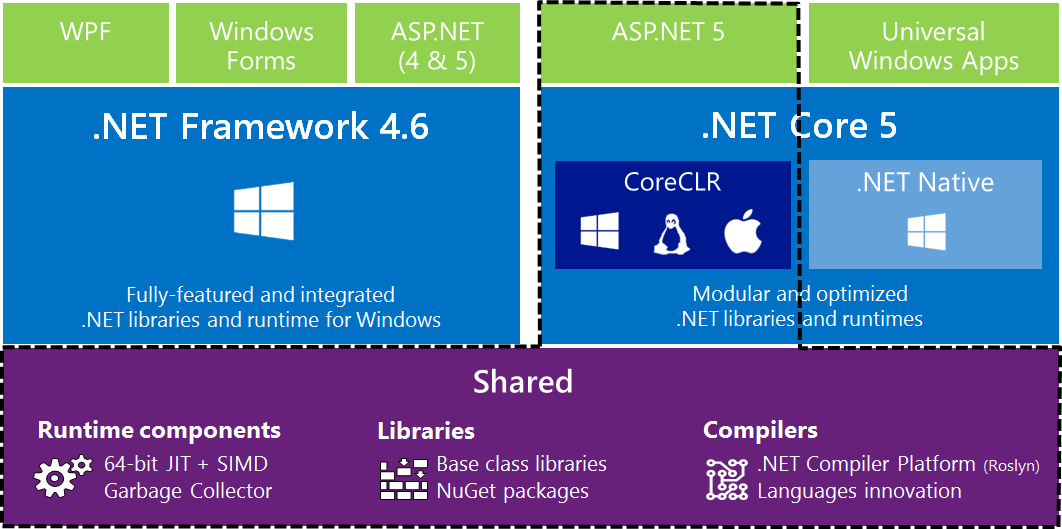 .NET Core Stack